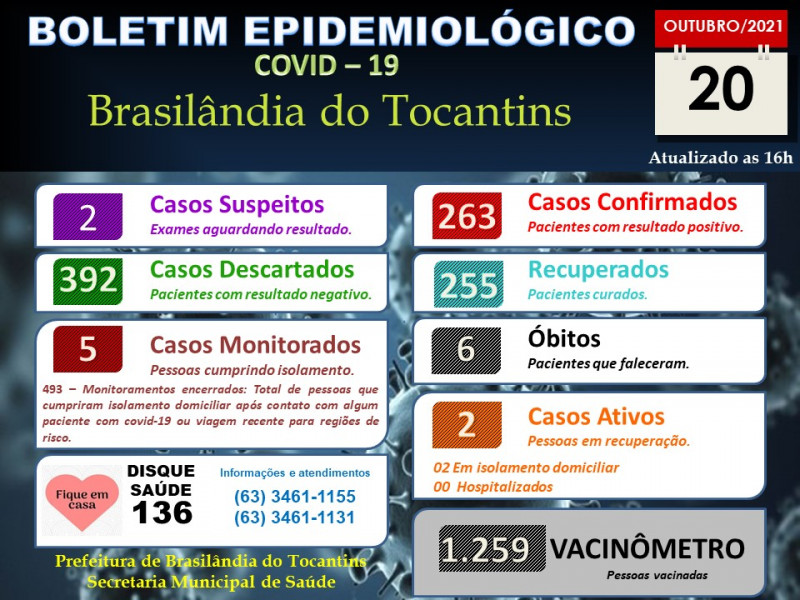 BOLETIM EPIDEMIOLÓGICO COVID-19 DO DIA 20-10-2021.