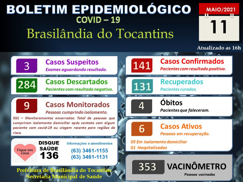 BOLETIM EPIDEMIOLÓGICO COVID-19 DIA 11 05 2021
