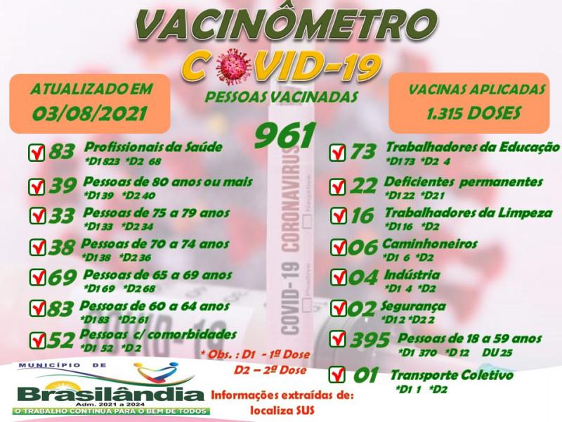 BOLETIM VACINÔMETRO  ATUALIZADO EM 03-08-2021.