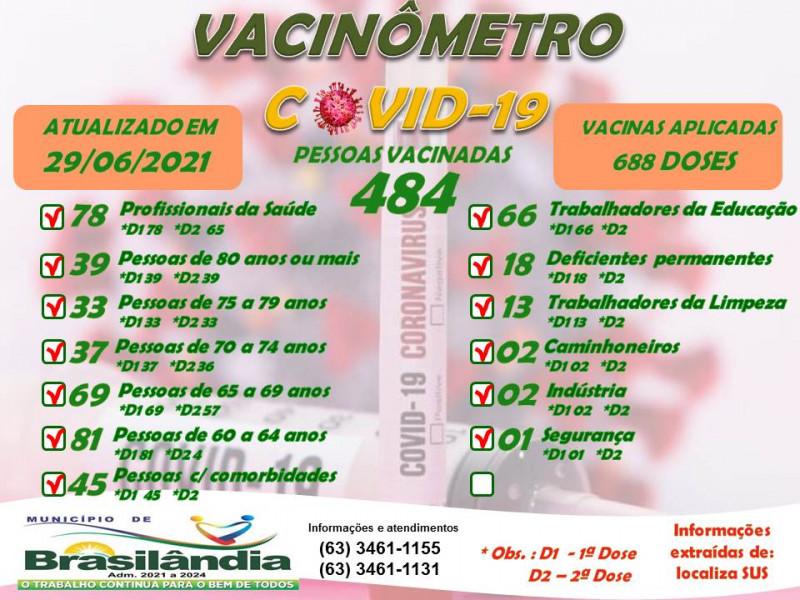 BOLETIM DO VACINÔMETRO ATUALIZADO EM 29-06-2021